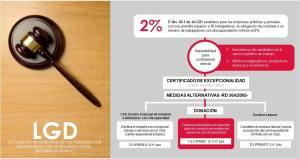 Infografía sobre la Ley General de Discapacidad (LGD)