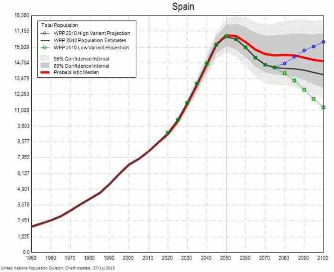 Proyección de población mayor de 65 años en España