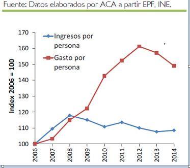 Gráfico sobre pobreza energética
