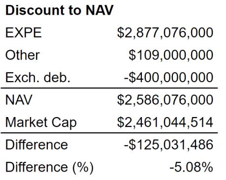 LEXEA Discount to NAV
