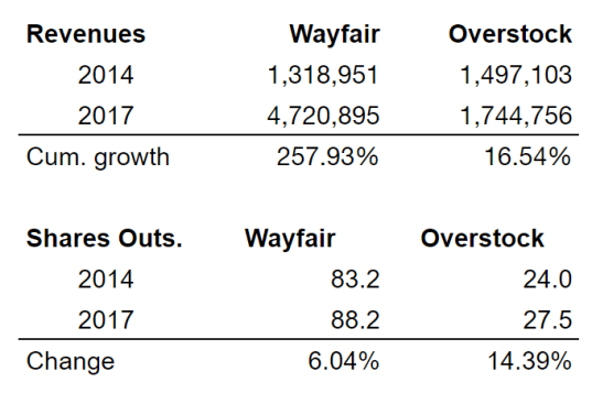 Overstock Wayfair Growth