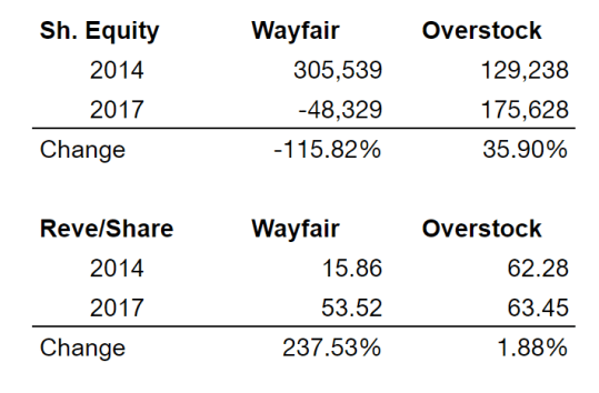 Overstock Wayfair Rev per share