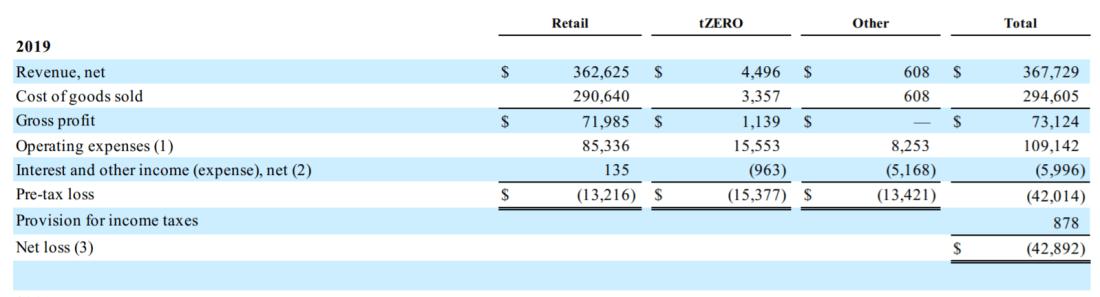 Overstock Business Segments 1Q2019
