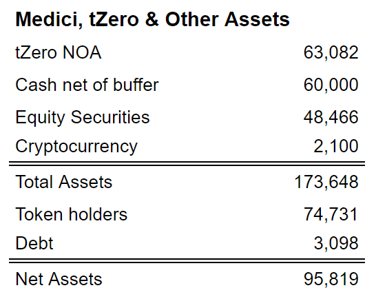 Medici and tZero Net Operating Aassets