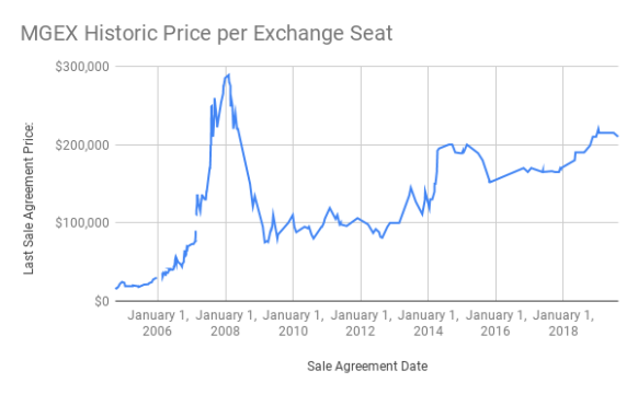 MGEX Historic Price per Exchange Seat