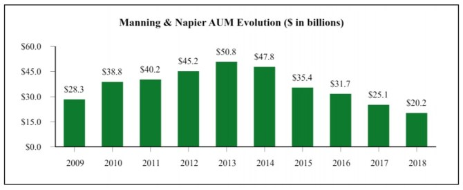 Manning & Napier Assets Under Management History