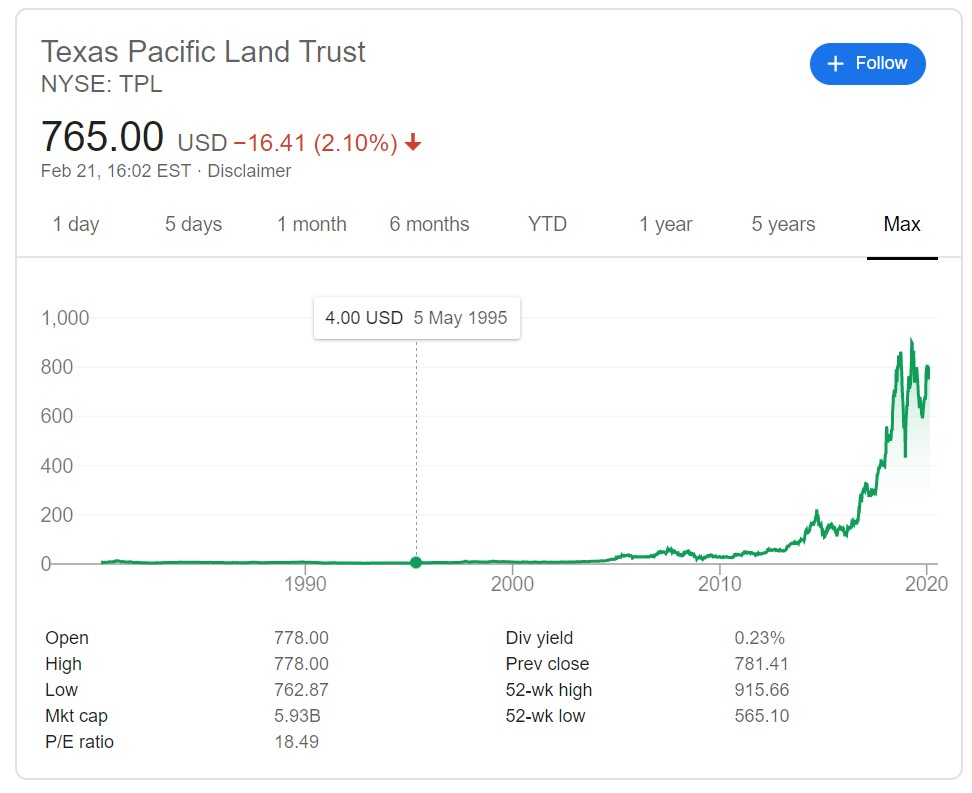 Texas Pacific Land Trust Stock Performance
