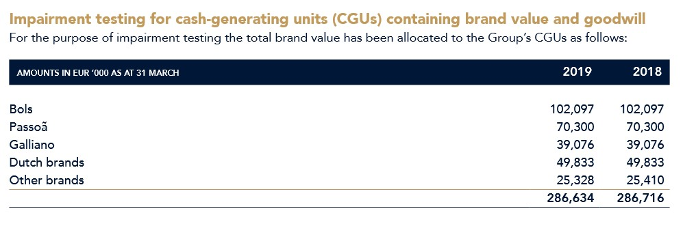 Lucas Bols Brand Equity (2018/19 Annual Report)