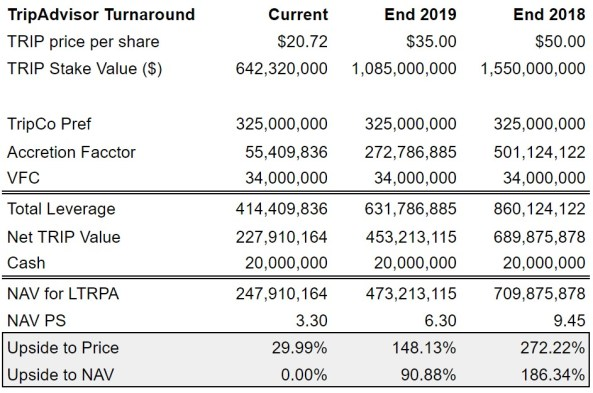 Liberty TripAdvisor (LTRPA) Net Asset Value (NAV)