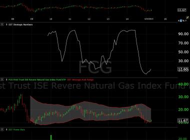 FCG Natural Gas ETF