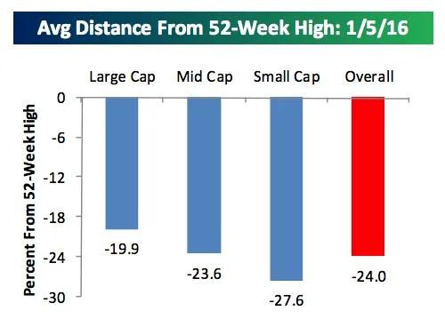 Average Market Cap