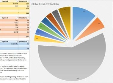 Global Trends ETF Portfolio May 2016