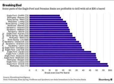 Texas Shale Oil Price Profitability