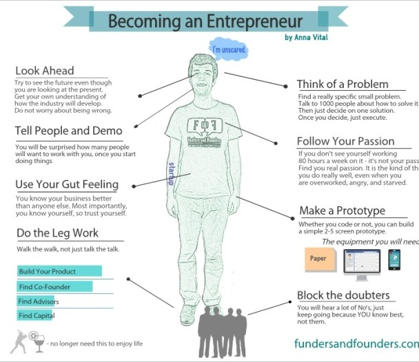 becoming an entrepreneur simple steps infographic