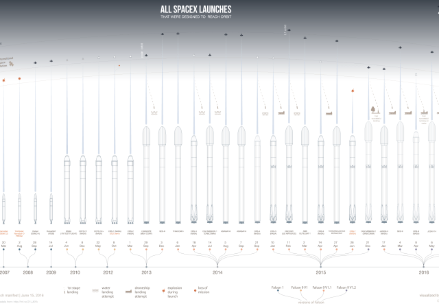 spacex-rockets-launches-infographic