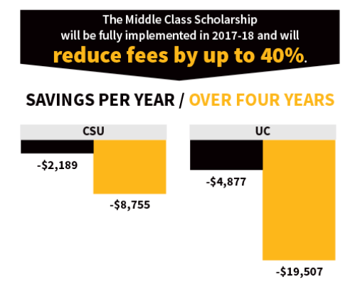 Image result for middle class scholarship 2017