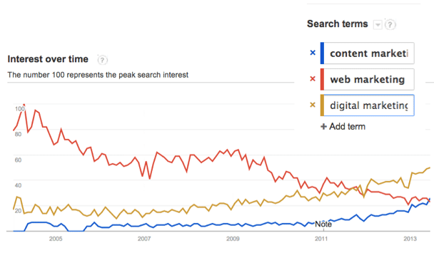 Image of Google Trends for content marketing, web marketing, digital marketing