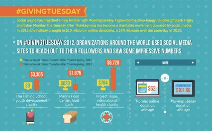 CLICK TO ENLARGE #GivingTuesday Infographic from the Huffington Post