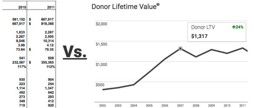 nonprofit data visualization