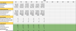 Fundraising Dashboard template