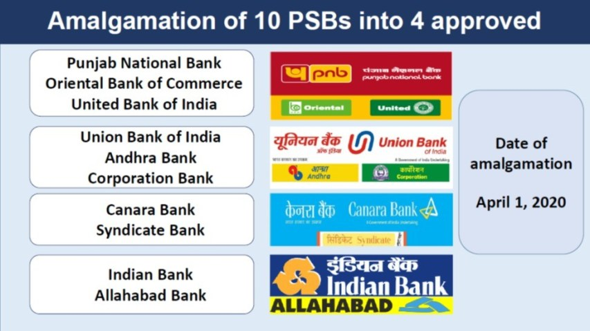 amalgamation of banks