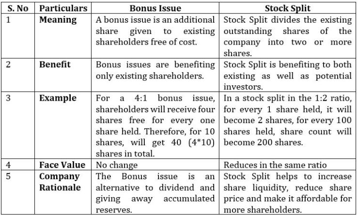 This picture helps you to understand the difference between bonus shares and stock split