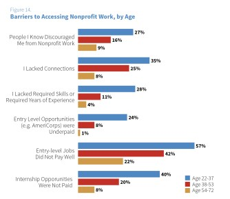 Figure 14: Barriers to Access by Age
