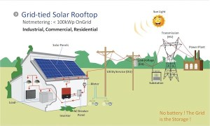Grid Tied solar power, grid tie inverter, battery backup
