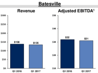 Batesville Casket 1Q 2017 financials down slightly