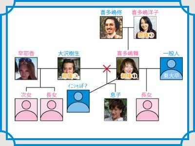 喜多嶋舞 現在 家族構成