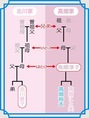北川景子 高畑淳子 家計図