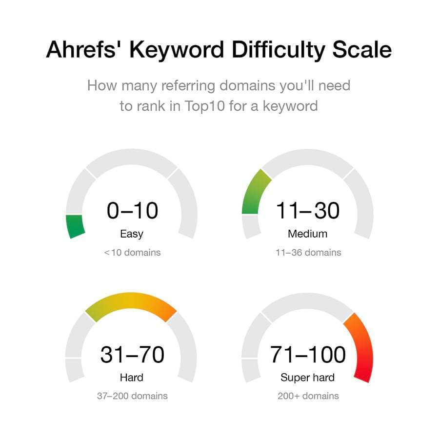 ahrefs-keyword-difficulty