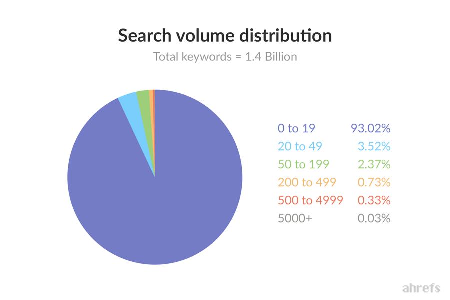 search-volume-distribution