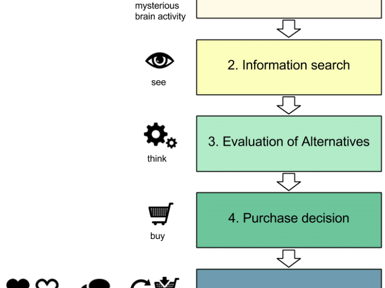 stages of buying decision process