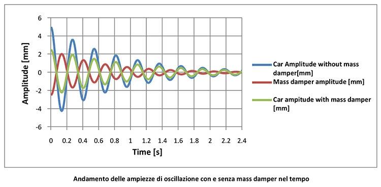 Andamento delle ampiezze di oscillazione con e senza mass damper nel tempo