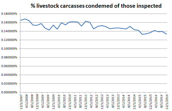 percent-livestock-carcasses-condemned-of-those-inspected