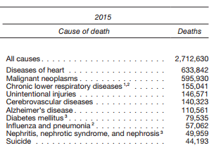 Leading causes of death in 2015