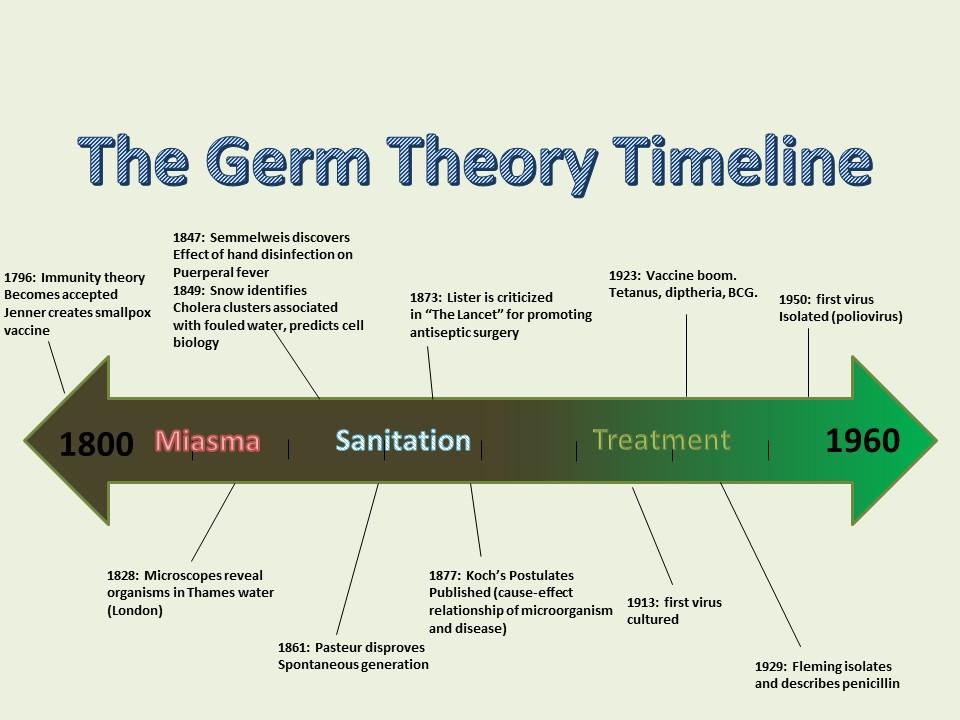 Germ theory timeline