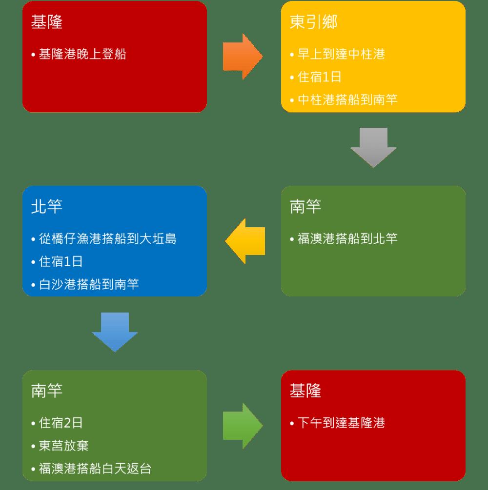 帶毛孩去馬祖:交通/住宿/景點 10 Travel of Rice 小米遊記