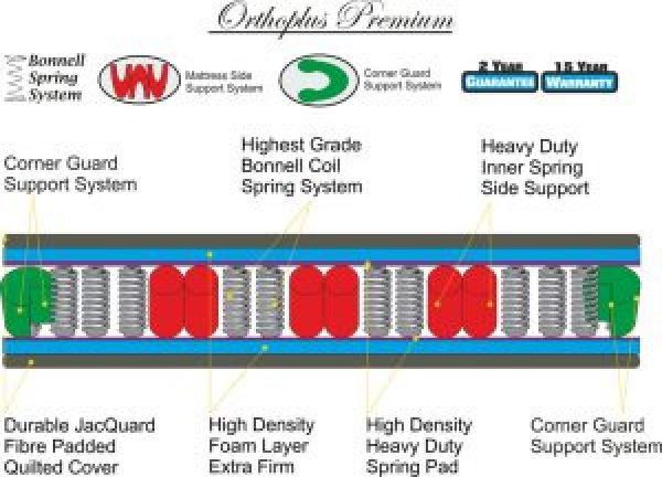 Orthoplus premium technical specs