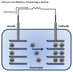 Electric bicycle Lithium-ion battery discharge mechanism