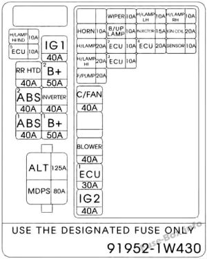 Fuse Box Diagram > KIA Rio (UB; 20122017)