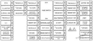 Fuse Box Diagram > KIA Sedona (20152019)