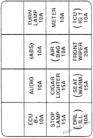 Fuse Box Diagram > KIA Spectra  Sephia (20012004)