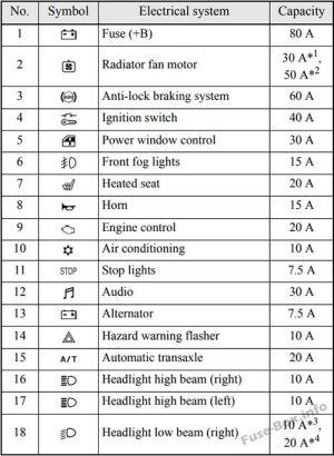 Fuse Box Diagram > Mitsubishi Eclipse (4G; 20062012)