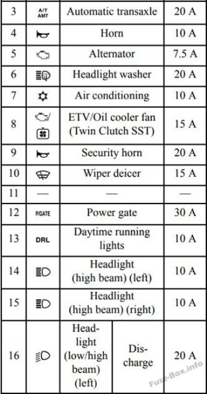 Fuse Box Diagram > Mitsubishi Lancer X (20082017)