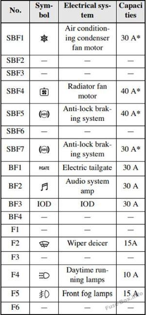 Fuse Box Diagram > Mitsubishi Outlander PHEV (20142019)