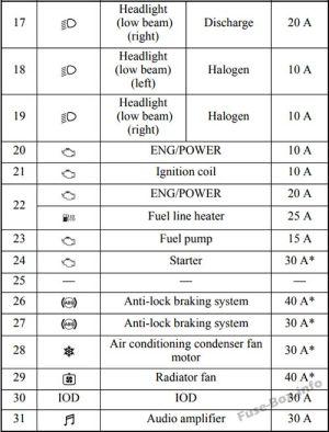 Fuse Box Diagram > Mitsubishi Outlander Sport (20112019)