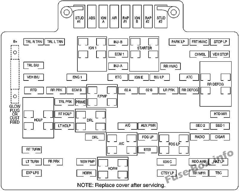 Fuse Box Diagram > GMC Yukon (2000-2006