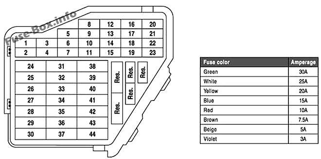 Fuse Box Diagram > Volkswagen New Beetle (1998-2011